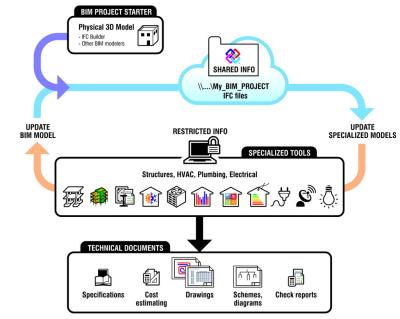 Flujo de trabajo OpenBIM en los programas de CYPE